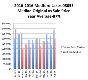 2015-16ML-Original Price vs Sold Price-2