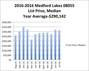 2015-16ML_Median DOM vs List Price Median-3
