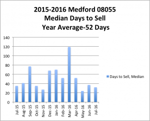 2015-16MedianDaysToSell