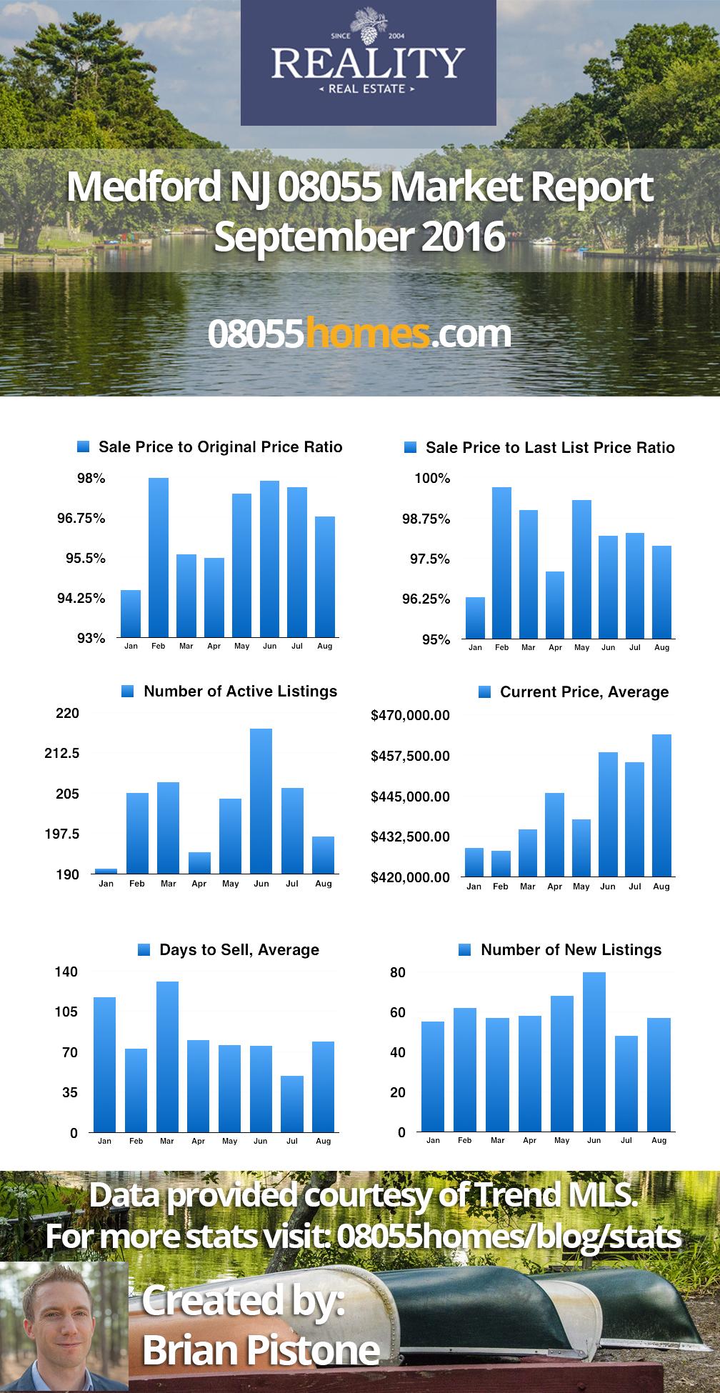 9-1-16-Medford-Market-Report